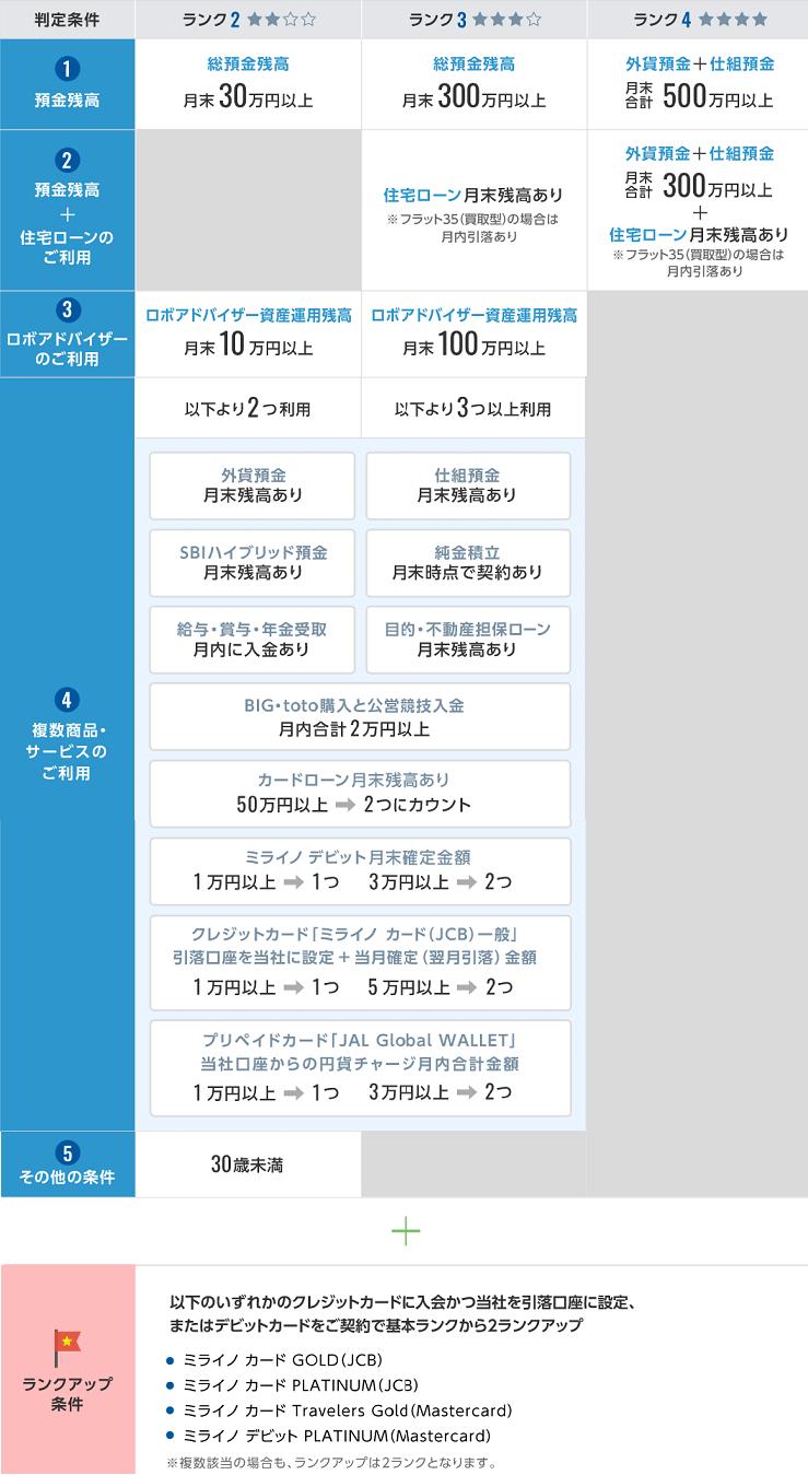 住信SBIネット銀行 ランク判定