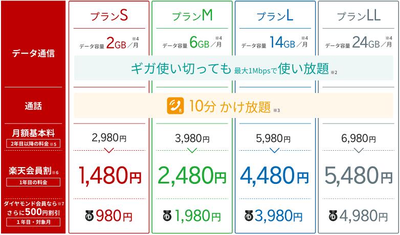 楽天モバイル スーパーホーダイ 料金