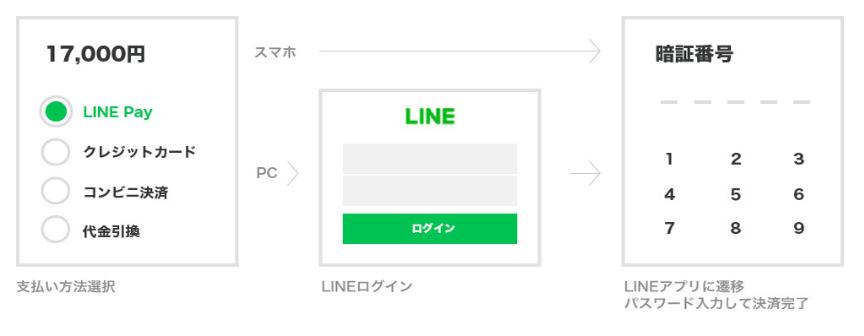 LINEPay オンライン支払い